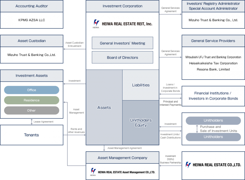 Organization Diagram Profile Heiwa Real Estate Reit Inc